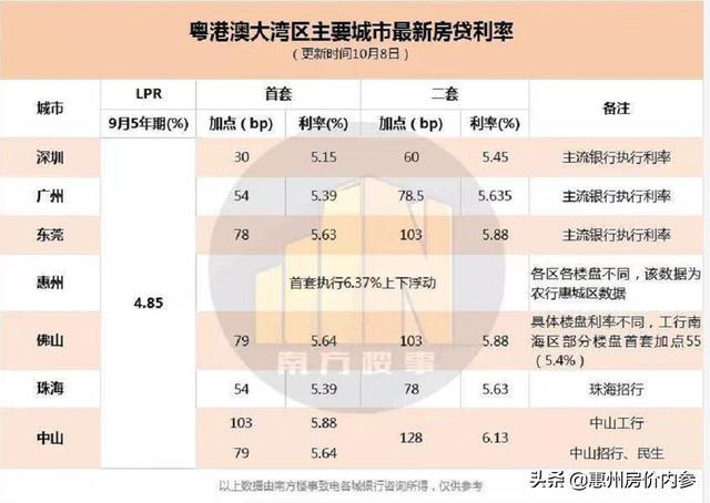 上浮后最低5.782%,惠州10月房贷利率上浮表来了