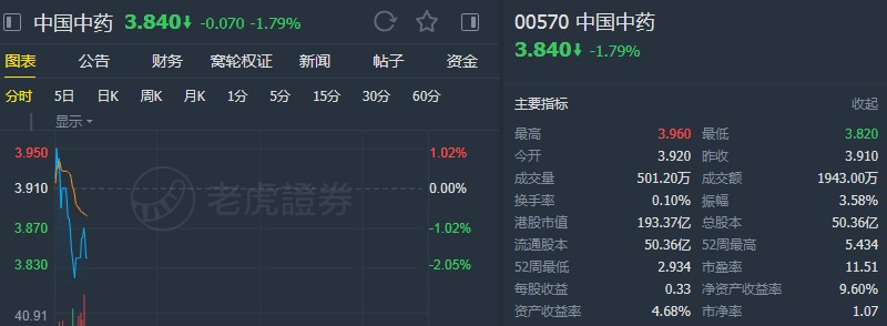 """交银国际:重申中国中药(00570)""""买入""""评级 目标价4.5港元"""
