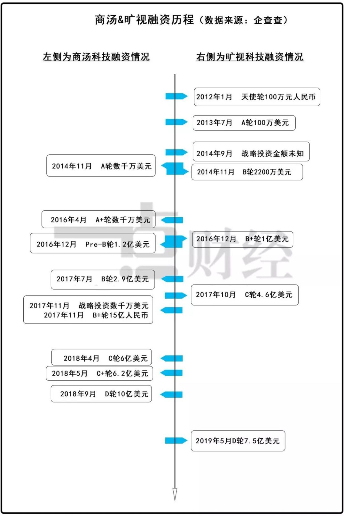"""IPO放鸽子?资本市场""""南旷视,北商汤""""的面子江湖"""