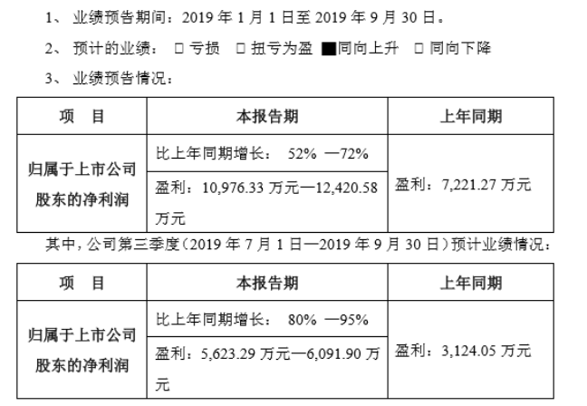 圣邦股份2019年前三季度净利1.10亿-1.24亿 营业收入增长