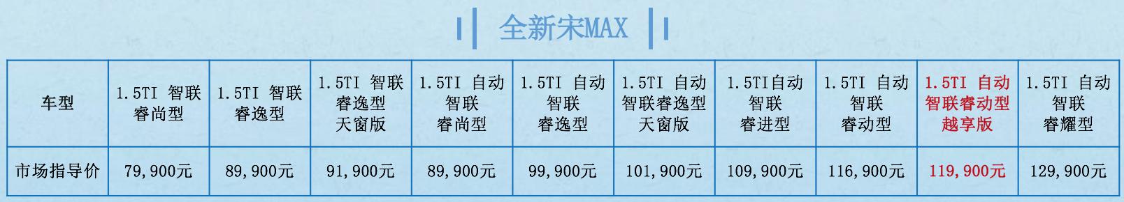 售11.99万元  全新宋MAX新增1.5TI自动智联睿动型越享版