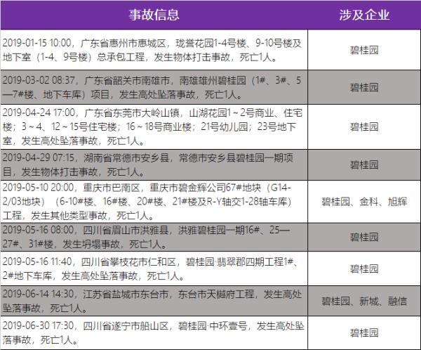 前7月发生397起工程事故:碧桂园