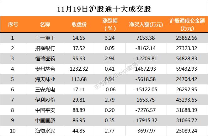 北向资金今日净流入25.25亿元 大幅净买入贵州茅台1.47亿元