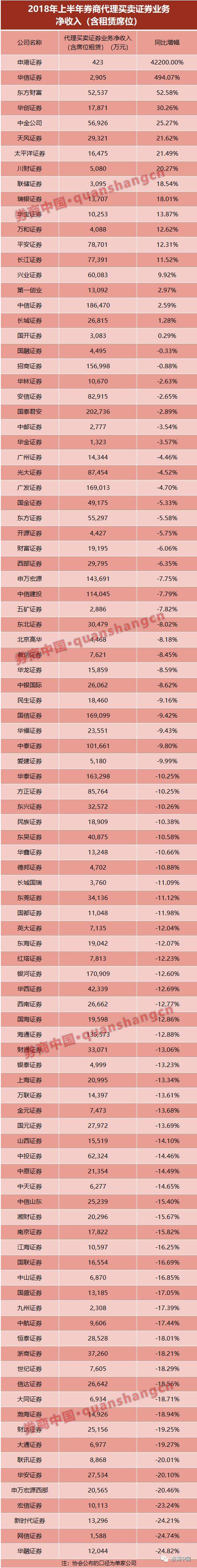 一开门就亏钱:上海地区四成证券营业部亏损 佣金走低