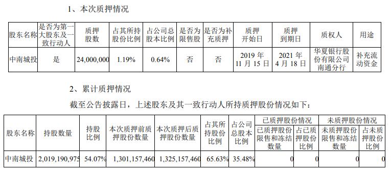 中南建设:中南城投质押2400万股 占公司总股本0.64%