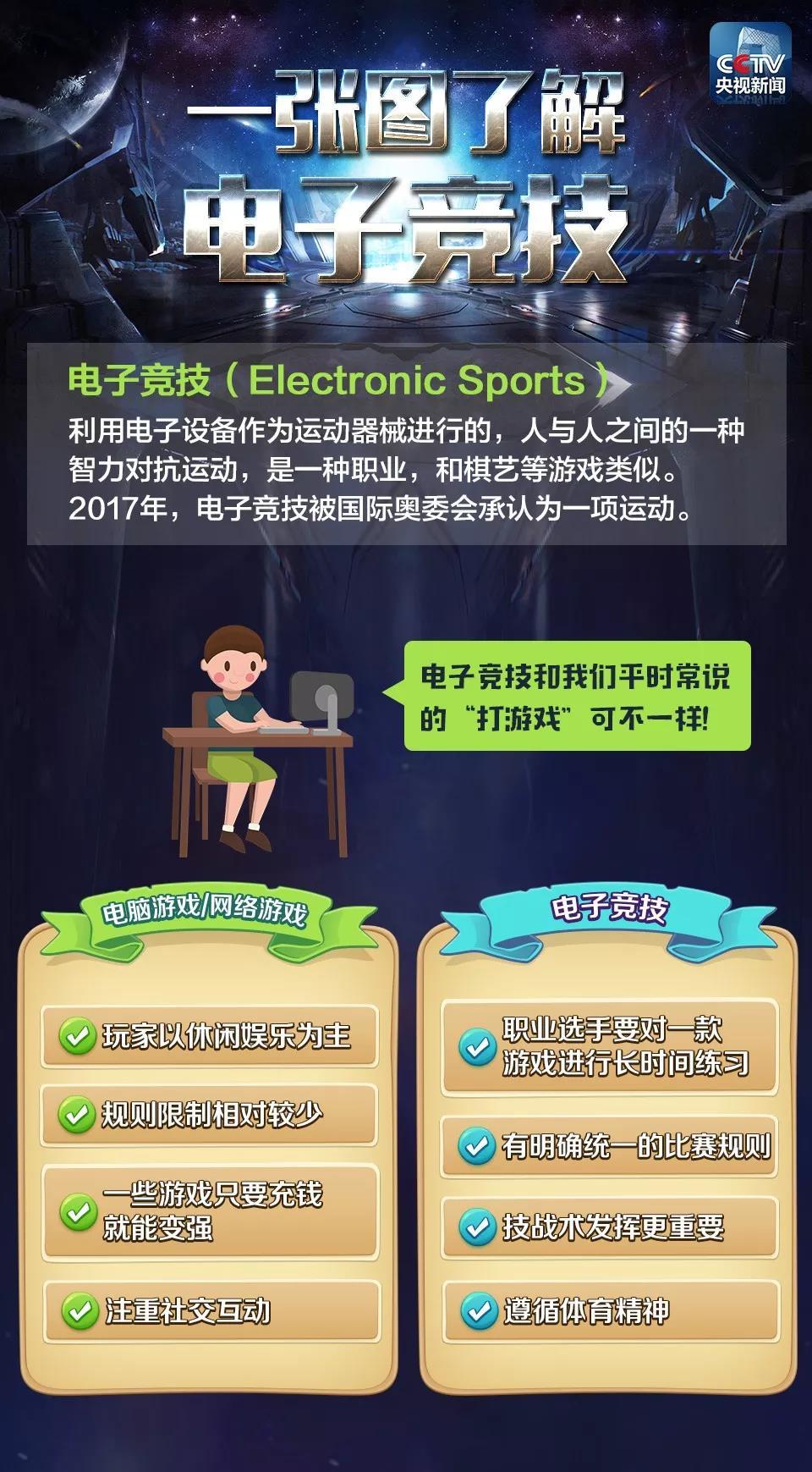 """电子竞技""""国家队""""将出征亚运会!电竞=打游戏?真没那么简单…"""