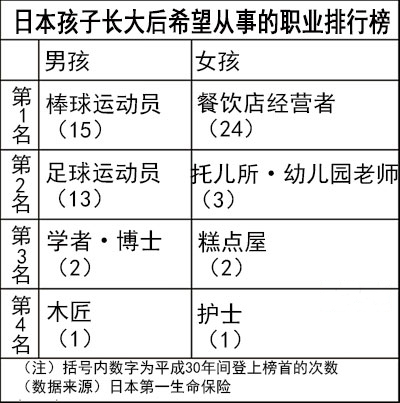 日本孩子的夢想職業排行榜(《日本經濟新聞》網站)
