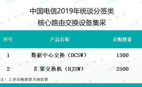 中国电信启动2019年统谈分签类核心路由交换设备集采