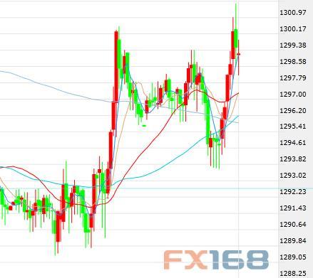美元指数高位回调跌破94关口 黄金继续小幅攀升美元指数