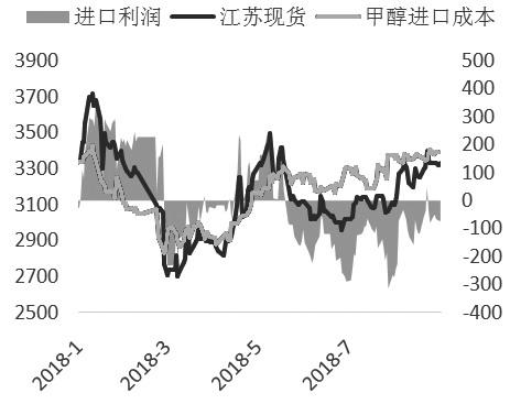 图为甲醇进口盈亏情况(单位:元/吨)
