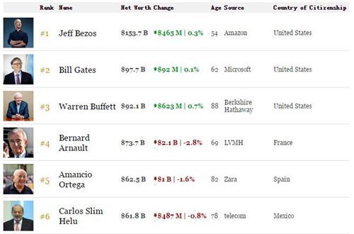 巴菲特身家達到921億美元 今年已增加70億美元