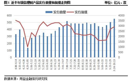 银信理财产品周评:节后发行市场活跃 产品收益有所提升