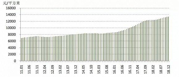 百城房价全年上涨11% 上海为房价最高城市均价已超5万8
