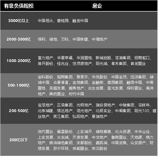 2019上市房企有息负债增速榜发布:禹洲、中骏等中型房企进入前20