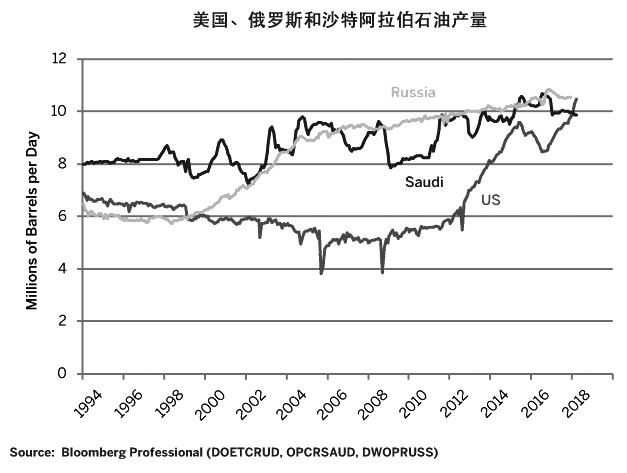 图为美国、俄罗斯和沙特阿弹奏伯原油产量对比