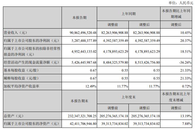 潍柴动力公布半年报 上半年净利增加20.37%