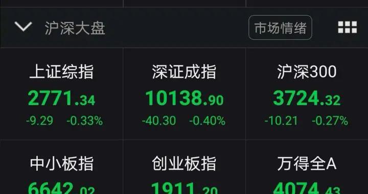 A股弱势震荡沪指跌0.33% 科技股表现萎靡