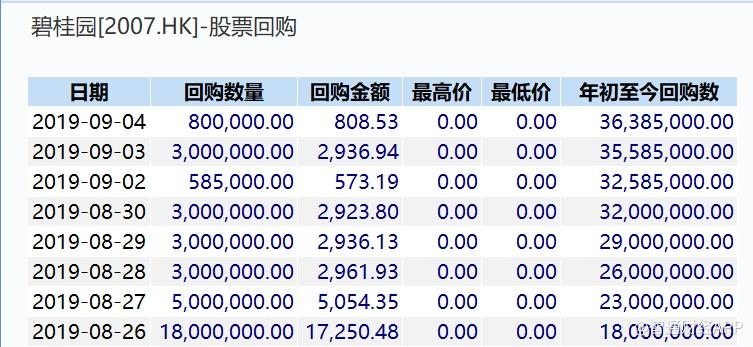碧桂园(02007)前10月销售额近4800亿元,充裕土储奠定增长基调