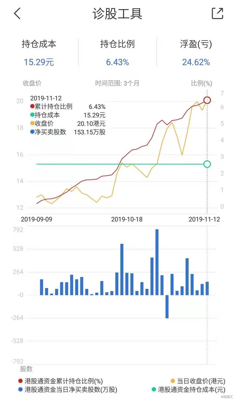 新东方在线(1797.HK)领涨教育股 被纳入港股通2个月南下资金增持至6.4%
