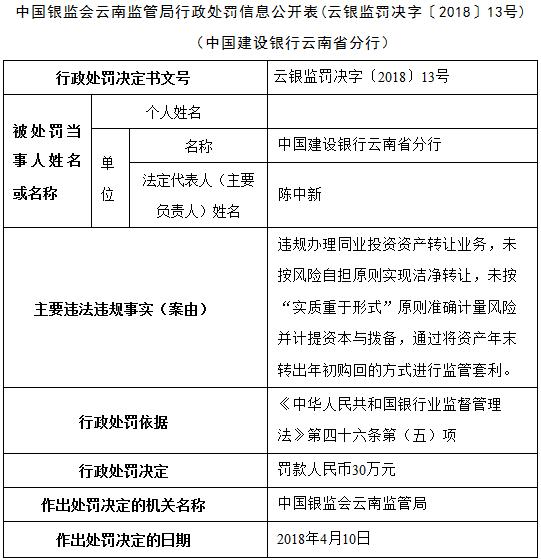 银保监会网站公布的银监会云南监管局行政处罚信息公开表