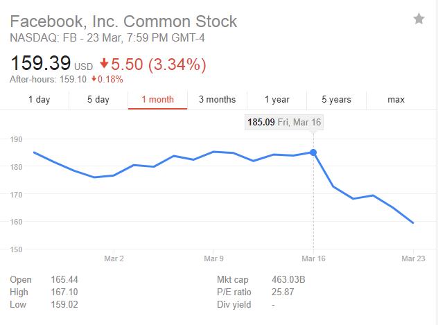 """扎克伯格即将国会作证 Facebook""""数据门""""将迎来高潮"""