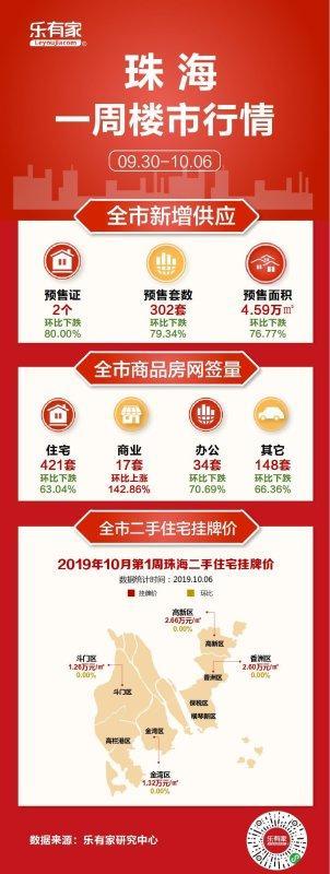 10月第1周:珠海一手住宅网签421套,环比下跌63.04%