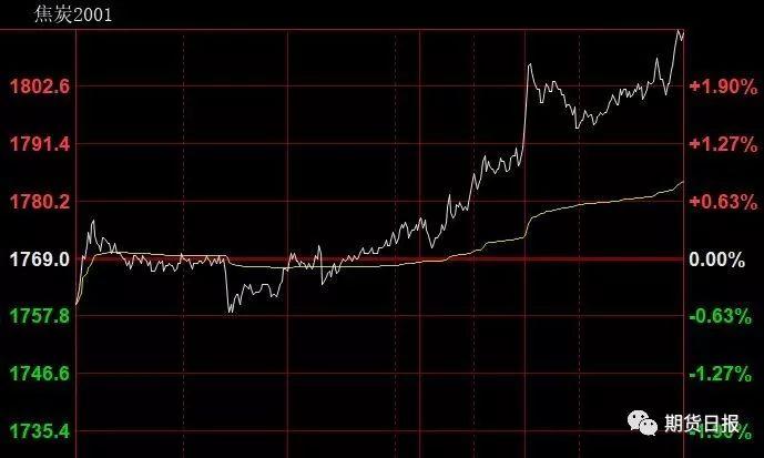 首冲1元·热点分化 主力资金净流出118.92亿元