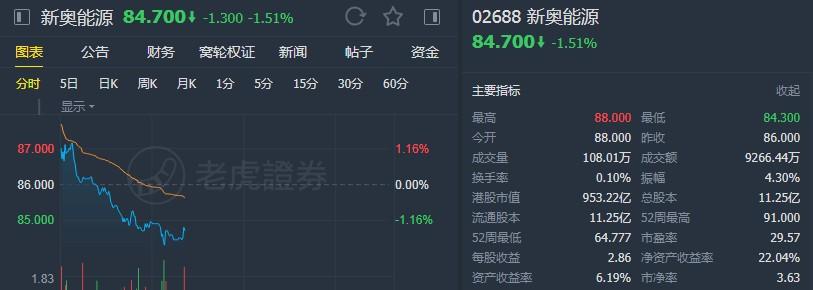 """高盛:重申新奥能源(02688)""""买入""""评级 维持目标价100港元"""