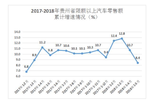 贵州省统计局:高房价挤压汽车销量 中等收入群体感受最深