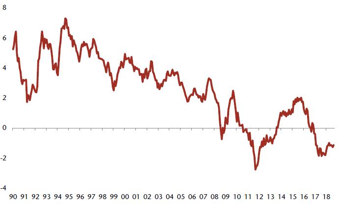 (英國十年期國債實際利率,來源:JEFFERIES)