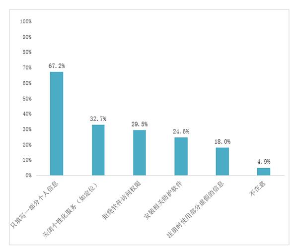 中消协App个人信息泄露报告:超八成受访者曾遭遇