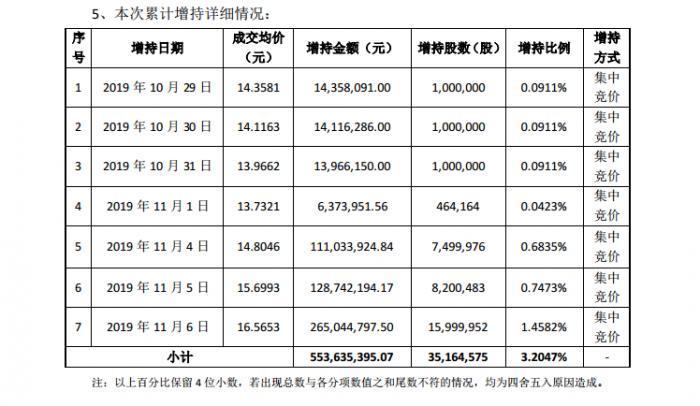 「澳门银河官网上网导航」李嘉诚两周内八次增持长实 涉资合计逾9亿港元