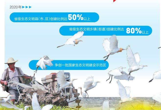 【关注】今年云南省级生态文明县(市、区)创建比例将达50%以上