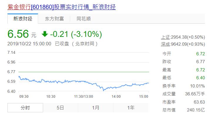 紫金银行前三季度实现净利润11.38亿元,同比增长15.22%
