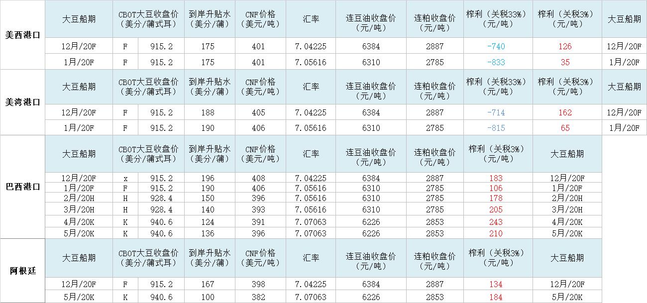 11月14日我国进口大豆榨利评估表