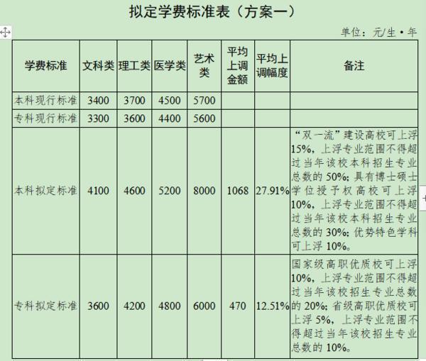 快讯:河南大学学费调整方案公布,有上涨,你觉得这个方案怎样?