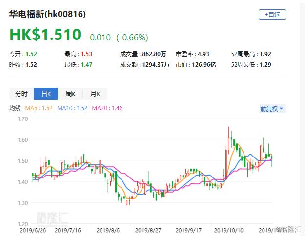 """大和:下调华电福新(0816.HK)目标价至1.7港元 评级""""优于大市"""""""