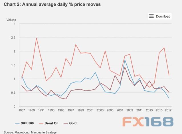 知名投行:黄金正经历两个重大变化 低波动性恐持续