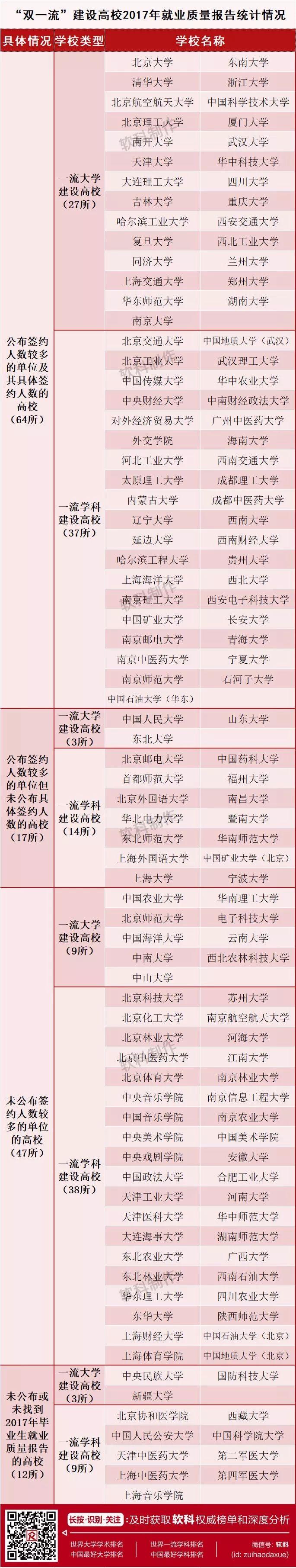 秋招特刊1:哪些企业招到的双一流学生最多?