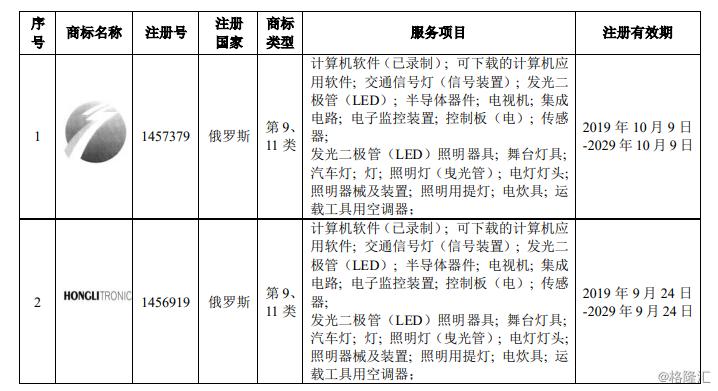 鸿利智汇(300219.SZ)取得2项国际商标注册证书