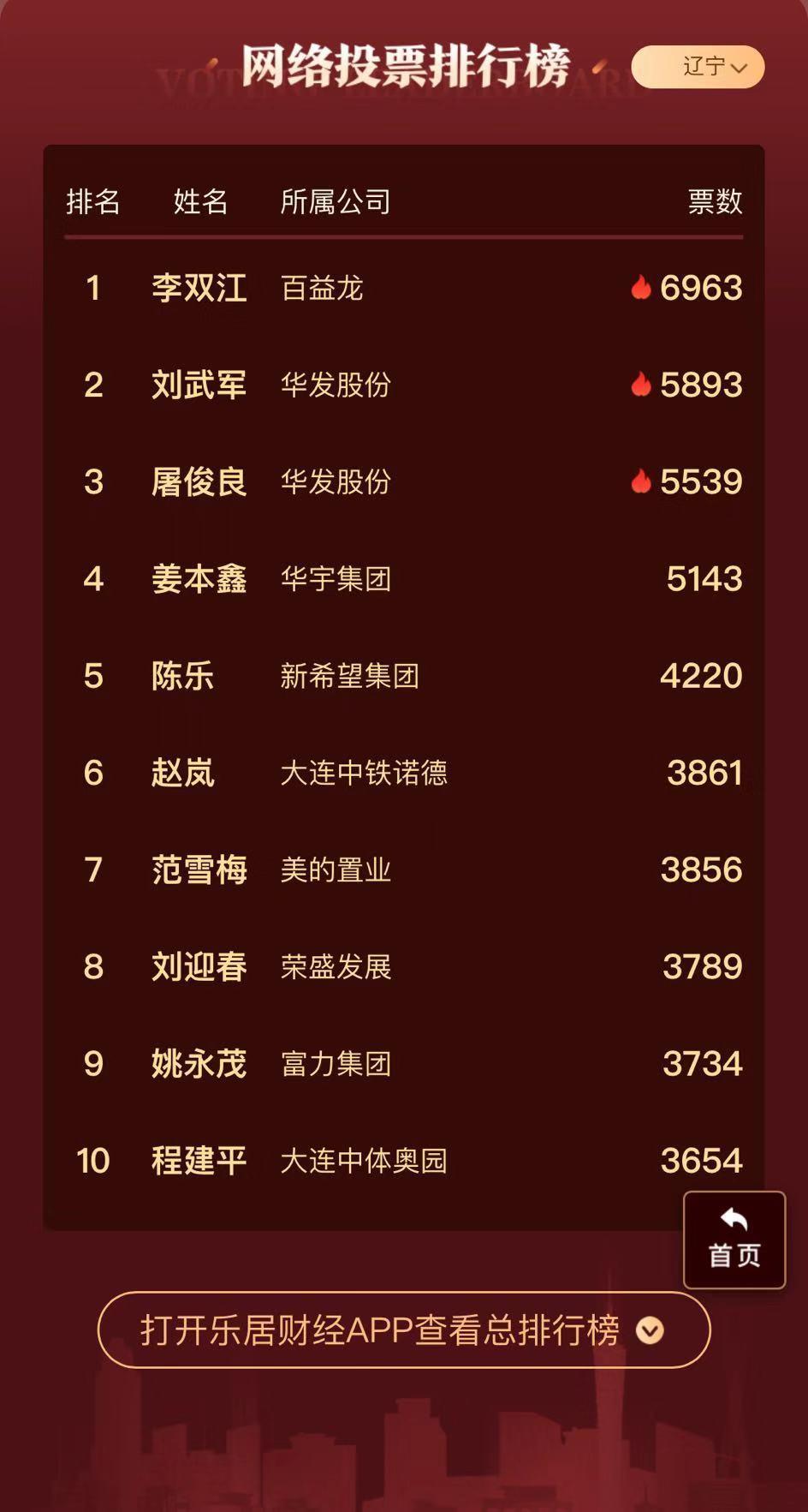 2019地产经理人100强(辽宁)票
