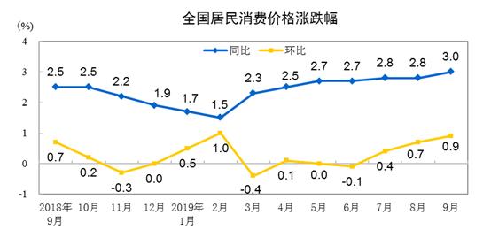 """国家统计局公布9月CPI指数,今年首次进入""""3区间"""""""