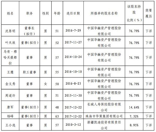 华融信托董事 来源:华融信托2017年年报