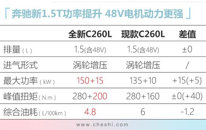 奔驰新1.5T,国产发动机曝光, 动力竟然比宝马2.0T还强!