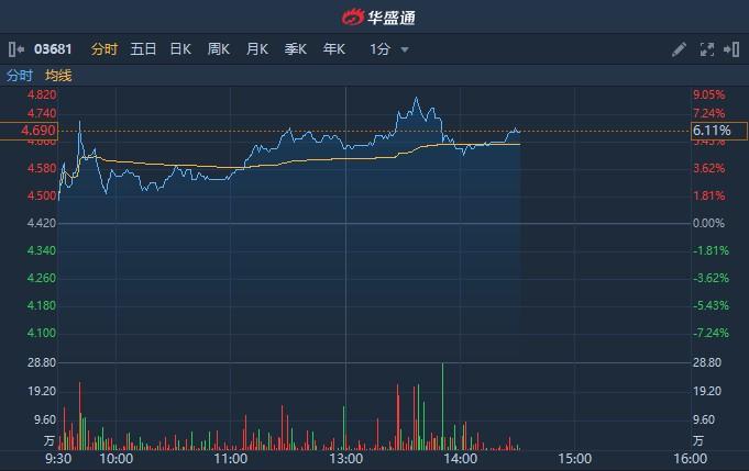 港股异动 | 中国抗体-B(03681)更新SN1011临床试验进程 午后涨超8%