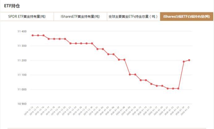 iShares白银ETF1月27日白银持有量与上一交易日增加10.16吨