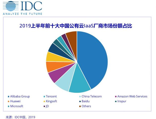 IDC:2019年上半年中国公有云市场硝烟四起 群雄逐鹿