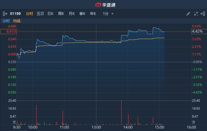 """港股异动   获大和重申""""买入""""评级 中远海运港口(01199)涨逾4%"""