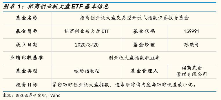 【国金研究】注册制+新基建催化创大盘价值——招商创业板大盘ETF基金分析报告