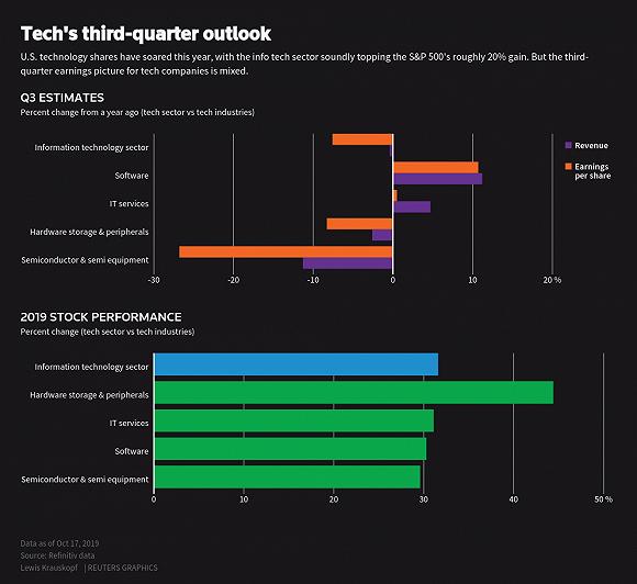 美科技股业绩与股价背离:年内涨30%,但华尔街预测三季度利润跌8%